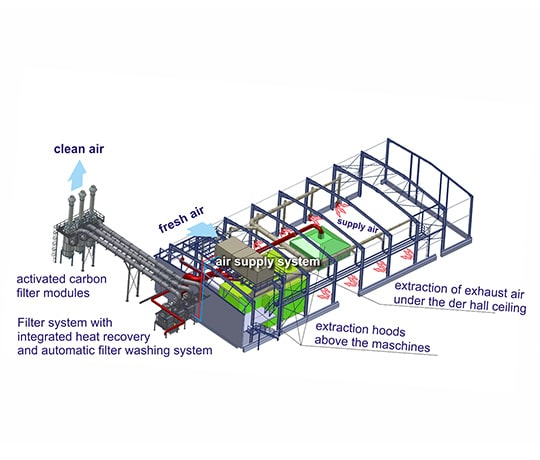 高效热回收和气味消除系统