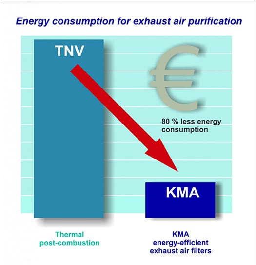 reduce-energy-consumption-of-exhaust-air-purification-with-kma-001