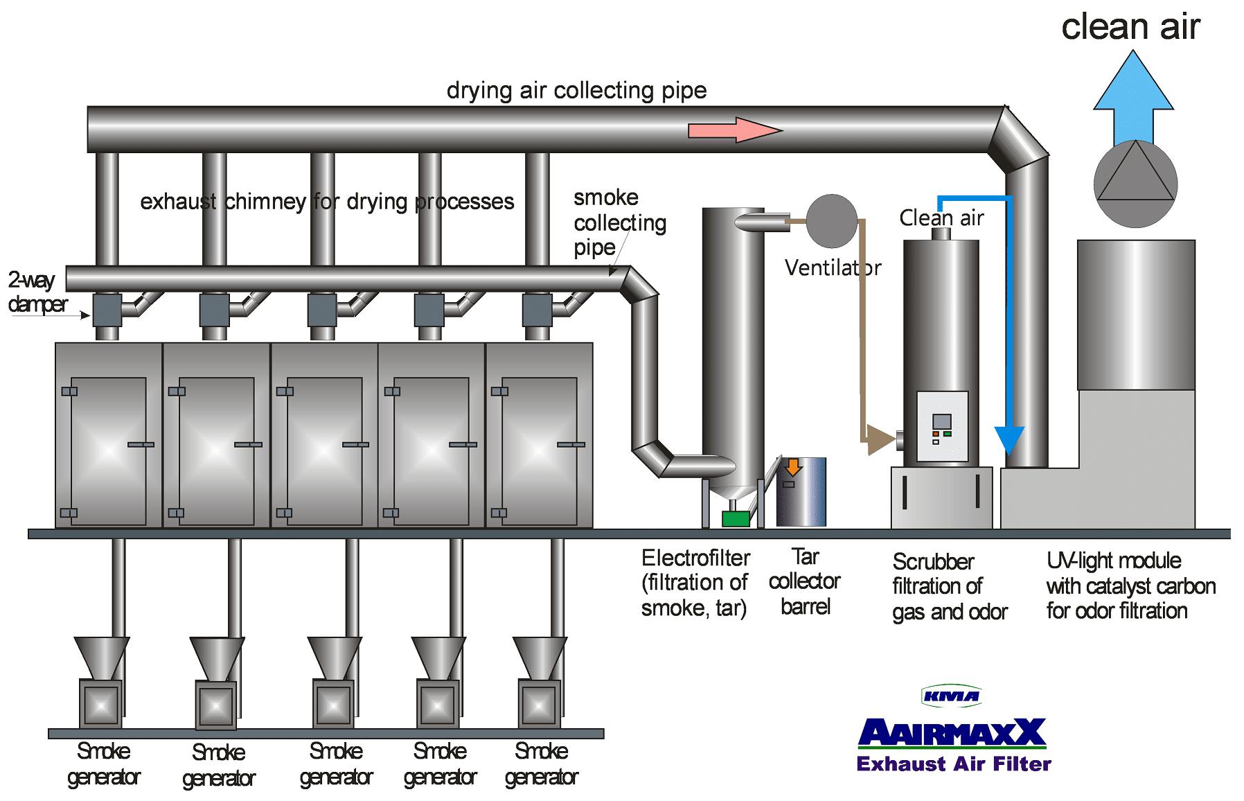 illustration-kma-hybrid-air-filter-systems-for-smoke-houses